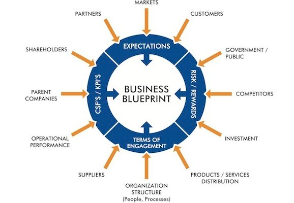 Do you carry these successful entrepreneur characteristics no business without blueprint malvernweather